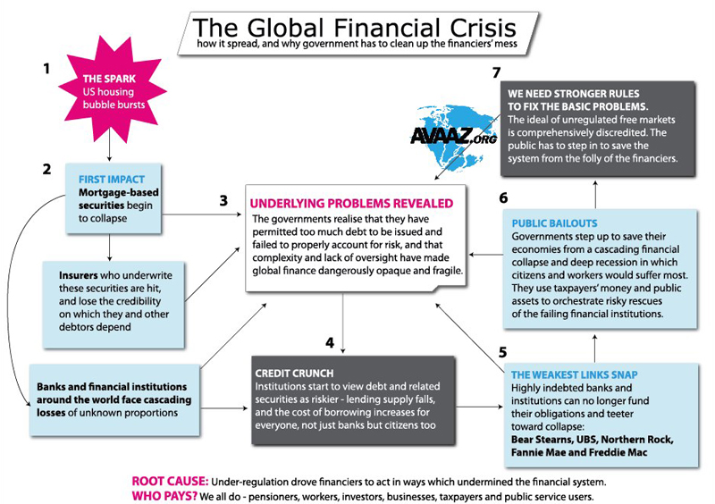 essay on global financial crisis